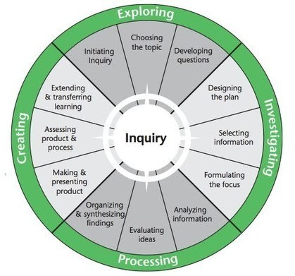 For Teachers - Titanic Inquiry | inquiry based learning and teaching | Scoop.it