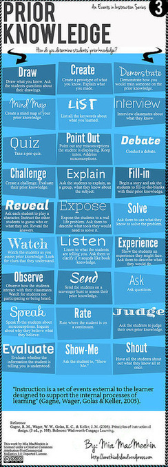 Activators and Summarizers | Technology to Teach | Scoop.it