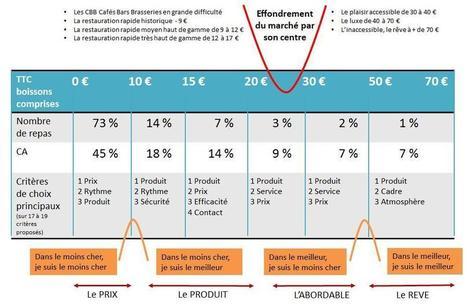 Serbotel 2015 : la mutation du marché de la restauration selon Bernard Boutboul | Actualités et tendances dans le e-commerce | Scoop.it