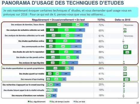 Multiplication des techniques d'études marketing utilisées en France et déferlante en faveur du online | Digital marketing and communication | Scoop.it