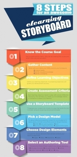 8 Steps for an Awesome eLearning Storyboard Infographic | e ... | HTML 5 | Scoop.it