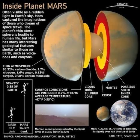 Unique Facts About Planet Mars ~ Unique and Do It Yourself | Unique | Scoop.it
