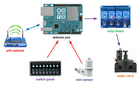 AN ARDUINO YUN BASED WATERING SYSTEM – irrighino | Open Source Hardware News | Scoop.it