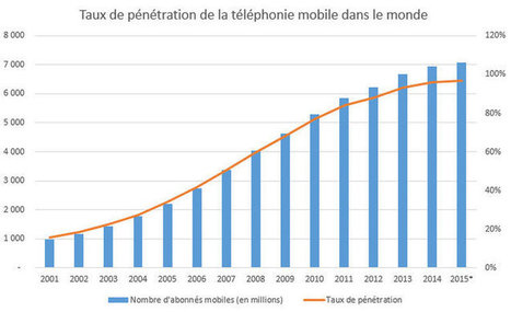Taux de pénétration du mobile dans le monde | Mobility for business | Scoop.it