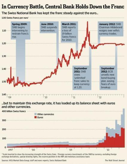 """Chart Of The Day: How The Swiss National Bank Went """"All In"""", Three Times And Counting   Zero Hedge   Commodities, Resource and Freedom   Scoop.it"""