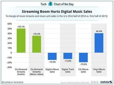 How Streaming Effects Digital Music Sales [CHART] - hypebot | Infos sur le milieu musical international | Scoop.it