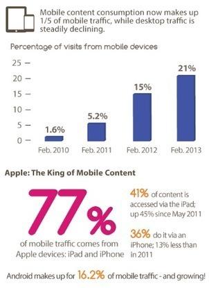 SoVidMo: Digital Data Must Be Social, Videoa, Mobile [Infographic] | BI Revolution | Scoop.it