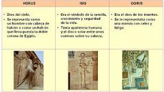 Los nombres de los dioses egipcios y la religión de Egipto   Simbolismos mítiticos: Egipto   Scoop.it