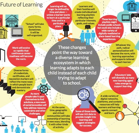 "What Learning will Look Like in the Future ~ Adaptative Tools and Tech #Infographic | ""IN-novation"" 