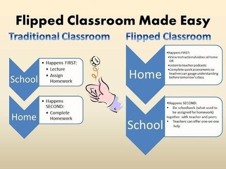 Flipped classroom, cuatro vídeos interesantes. | e-Learning | Scoop.it