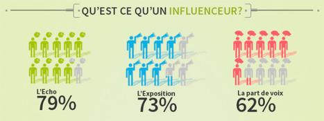 Etude sur le Marketing d'Influence en 2014   Social Media - WebMarketing - ECommerce   Scoop.it