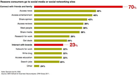 People use social networks to connect with friends and family, sometimes brands Brian Solis | El Taller del Aprendiz | Scoop.it