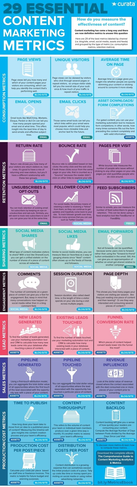 29 Vital Metrics to Measure Content Marketing Success #Infographic | MarketingHits | Scoop.it