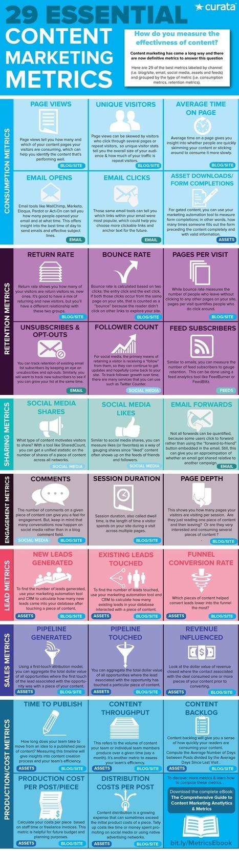 29 Vital Metrics to Measure Content Marketing Success #Infographic | MarketingHits | Scoop.it