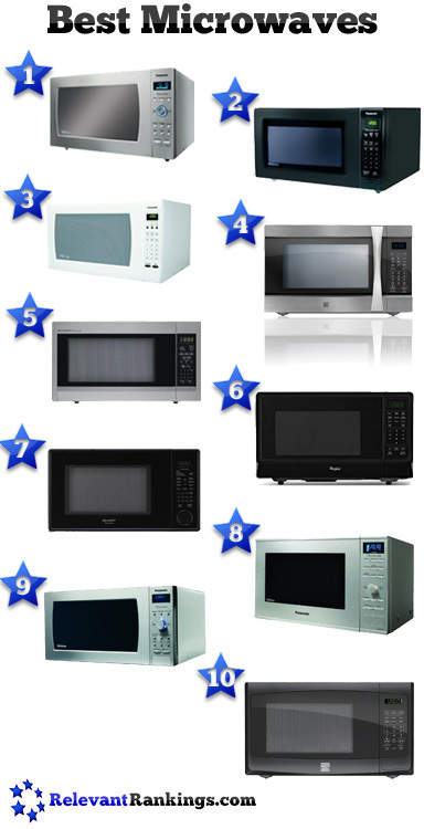 Best Microwaves | Food and Kitchen | Scoop.it