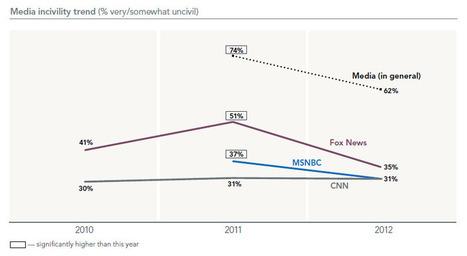 Survey: Fox most uncivil, PBS most civil news organization | Poynter. | Public Relations & Social Media Insight | Scoop.it