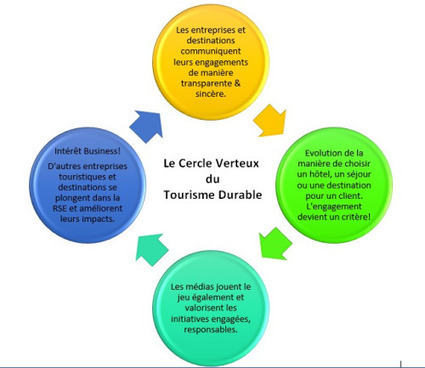 Marketing du tourisme durable : et si on transformait le cercle vicieux en cercle vertueux ? | Ecotourisme Landes de Gascogne | Scoop.it