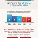 Social media zwiększają skuteczność e-mail marketingu ... - Websoul   Carolina`s Social Media Magazine   Scoop.it