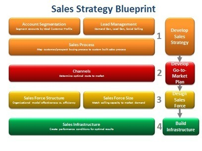 Go to Market Strategy – The Cost of B2B Direct Selling