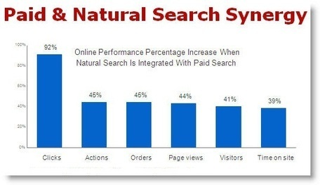 Organic SEO and Paid Advertising – The perfect duo to boost your online marketing campaigns | Services | Scoop.it