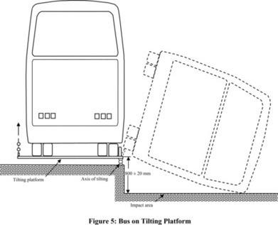Federal Register | Federal Motor Vehicle Safety Standards ... | School Bus Regulations | Scoop.it