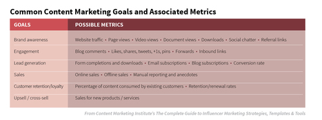 Advanced Marketing: Measuring Your Content Marketing Campaign ROI | Social Media | Scoop.it