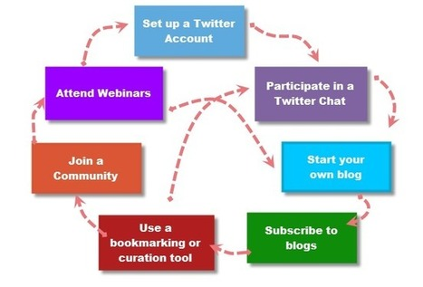 Step 1: What is a PLN? | Technology Coaching | Scoop.it