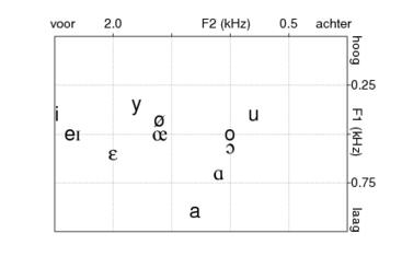 formants | Pronunciation Bites | Scoop.it