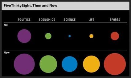 FiveThirtyEight, nueva vuelta de tuerca al sitio más popular de periodismo de datos | New Journalism | Scoop.it