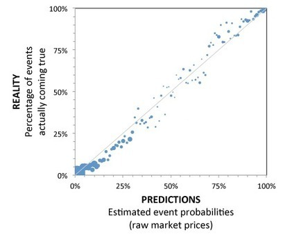 "Prediction markets have to occasionally ""get it wrong"" to be calibrated - Decision Science News 