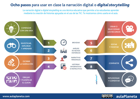 8 pasos para usar en clase la narración digital o digital storytelling #infografia #education | Escuela y virtualidad | Scoop.it