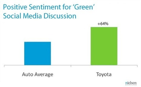 Toyota Named 2012 Green Marketer of the Year | Consumer behavior | Scoop.it
