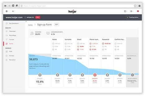 Hotjar – All-in-one Analytics and Feedback | Digital Learning Guide | Scoop.it