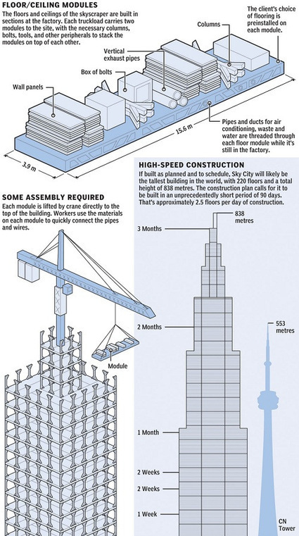 El crecimiento de China: en vertical | Ingenieros Civiles | Scoop.it