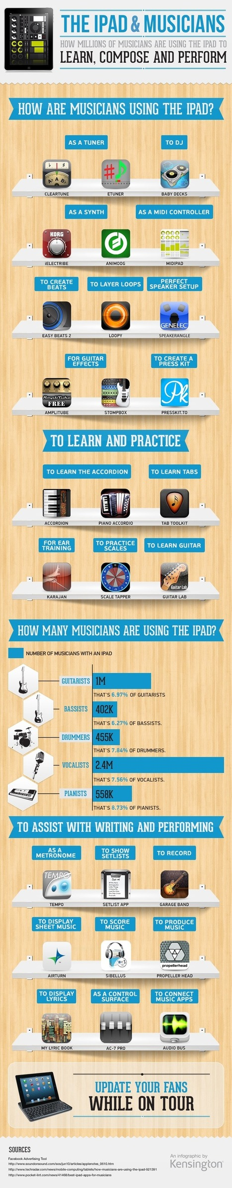 How Are Musicians Using the iPad? | Music Marketing | Scoop.it