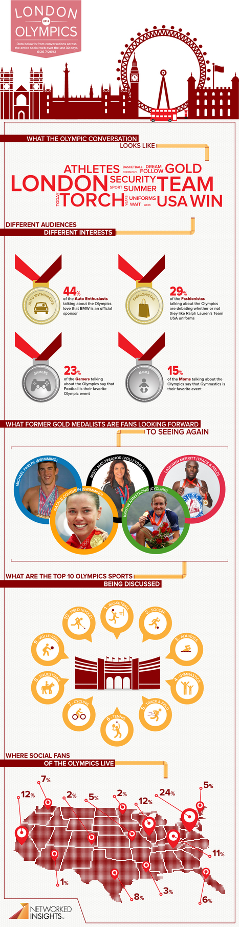 Which 10 Sports Are Getting The Most Social Buzz At The London Olympics? [INFOGRAPHIC] - AllTwitter | Tracking Transmedia | Scoop.it
