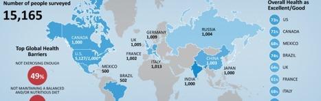 Edelman Health Barometer 2011: global findings | Pharma | Scoop.it