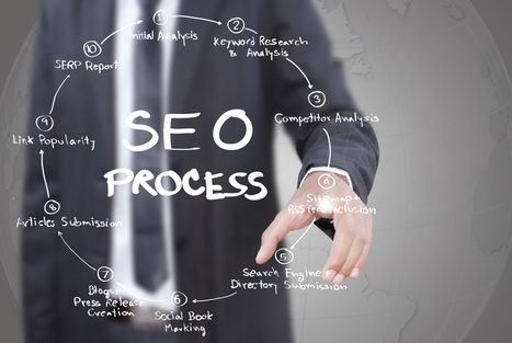 SEO Premium Package - $2,696.00 : SEO Internet Marketing | New strategy for building links | Scoop.it