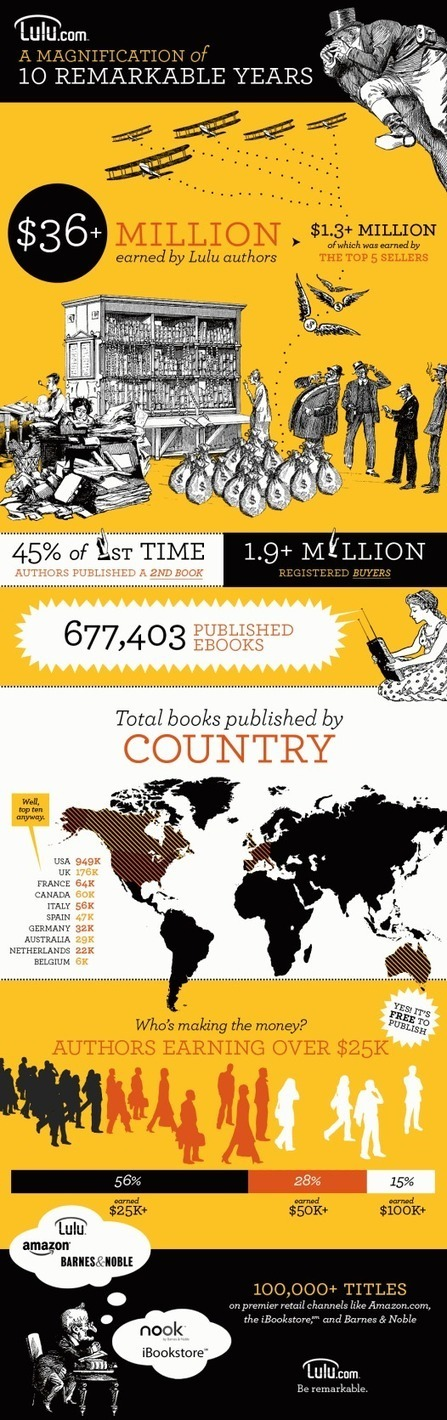 4 great infographics about self-publishing - Ebook Friendly | Writing On A Budget | Scoop.it