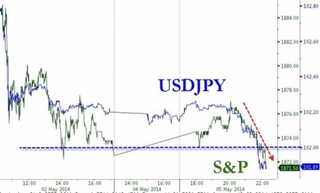Gold Jumps Back Above 200DMA As USDJPY & Stocks Continue Slide | Zero Hedge | Business news | Scoop.it