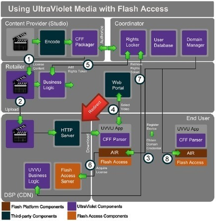Using UltraViolet Media with Flash Access | Video Breakthroughs | Scoop.it