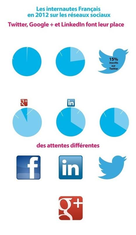 Les français et les réseaux sociaux. | MonCM | Scoop.it
