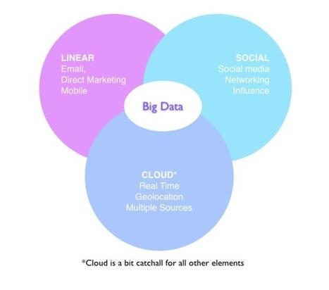La relation client est-elle un enjeu de la transformation digitale? | Acquisition et fidélisation. DATA et relation client | Scoop.it