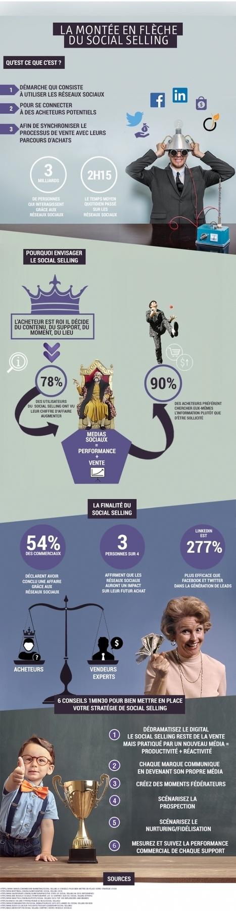 Le social selling, une source de revenus à ne pas négliger   Marketing direct et digital   Scoop.it