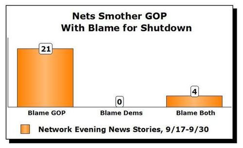 Even Before Shutdown, Networks Dumped Most Blame on Conservatives, obamatax is a TOTAL FAILURE, obama's runup $13 Trillion in DEBT