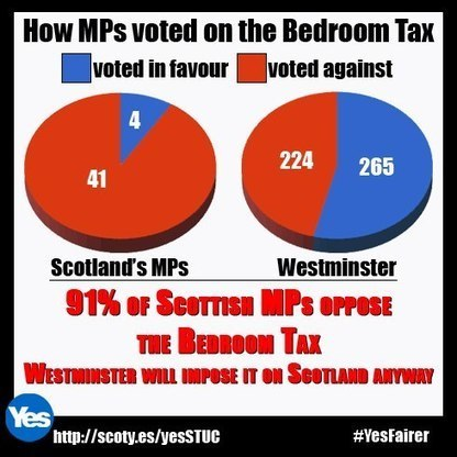 Expert's views on welfare shows Westminster is out of touch | Referendum 2014 | Scoop.it