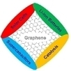 Graphene for Energy :: MaterialsViews | Science -Facts and Fiction | Scoop.it