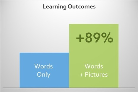 Multimedia Principle: Adding Graphics to Words Improves Learning ... | Edtech PK-12 | Scoop.it