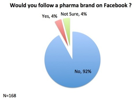 Would patients follow a pharma brand on social media ? (Research) | World of DTC Marketing.com | Aries-Graphic Design & Internet Marketing | Scoop.it