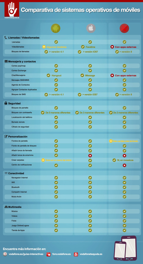 Comparativa Sistemas Operativos móviles #infografia #infographic #software | Sistemas operativos en red | Scoop.it